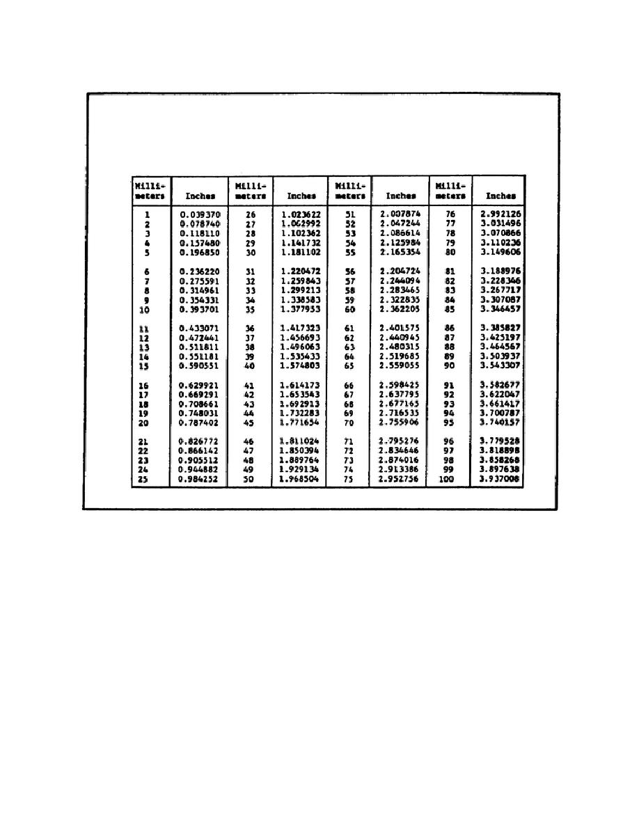 Centimeters to Inches Conversion Table http://goldmedalbowlingcamps.com/kx-inches-to-feet-conversion-printable-table.htm