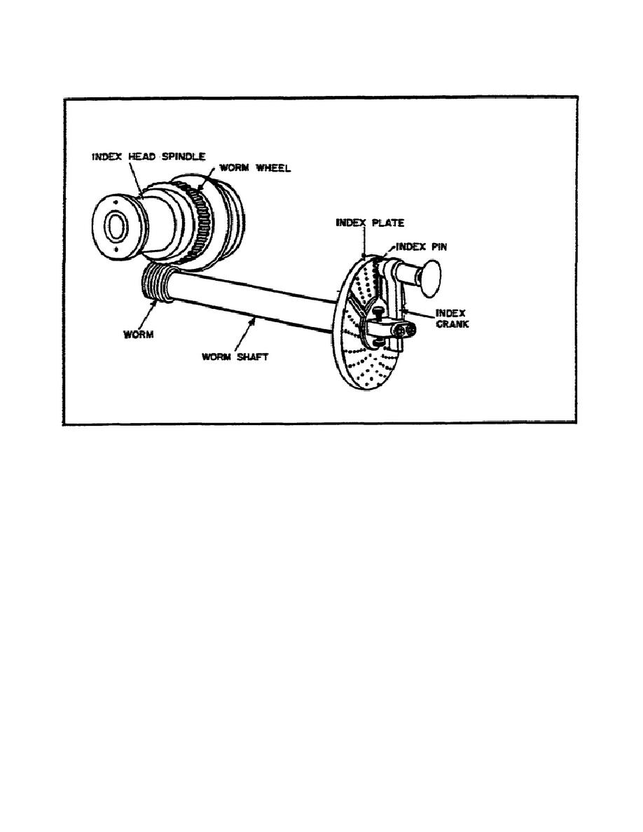 Simple Linkage Mechanisms : Figure simple indexing mechanism