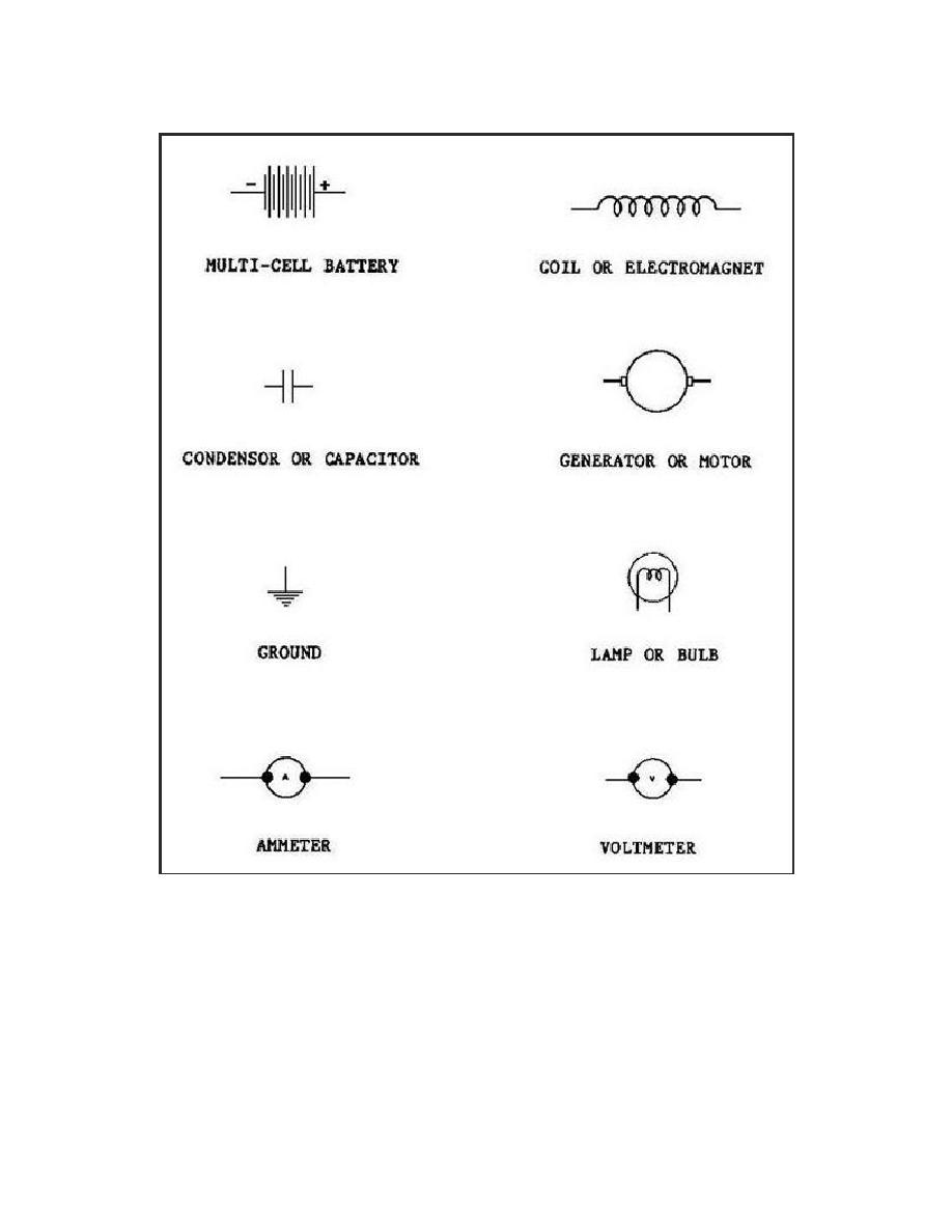 Figure 11 Common Electrical Symbols