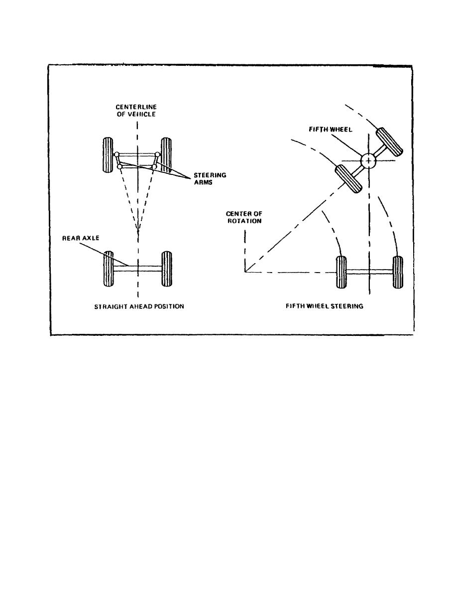 7C 7Carmyordnance tpub   7COD1007 7COD10070011im further 135 as well Showthread as well King Pin Replacement further Steering Rack Slider Ep3. on rack and pinion steering diagram