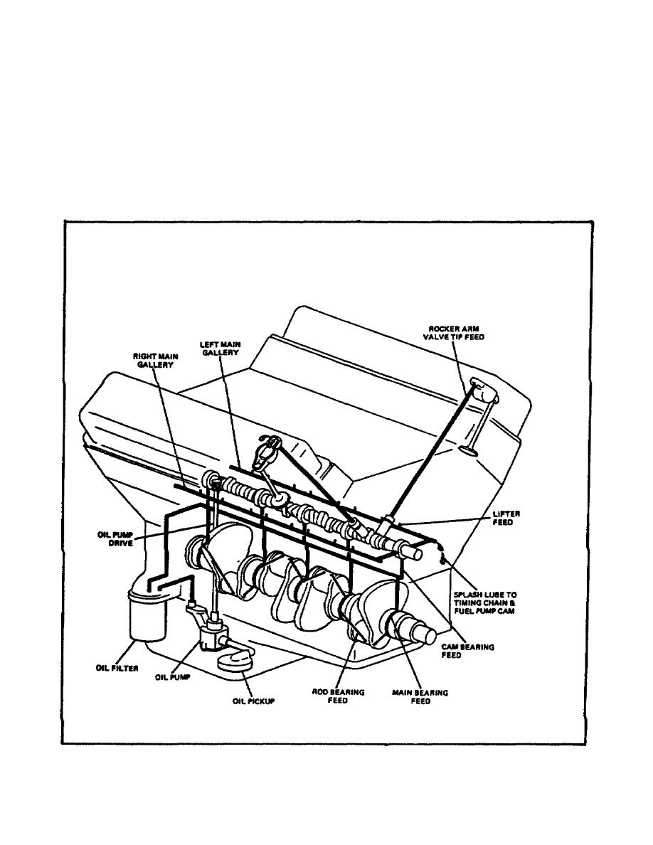 Engine Lubrication System Parts Engine Free Engine Image