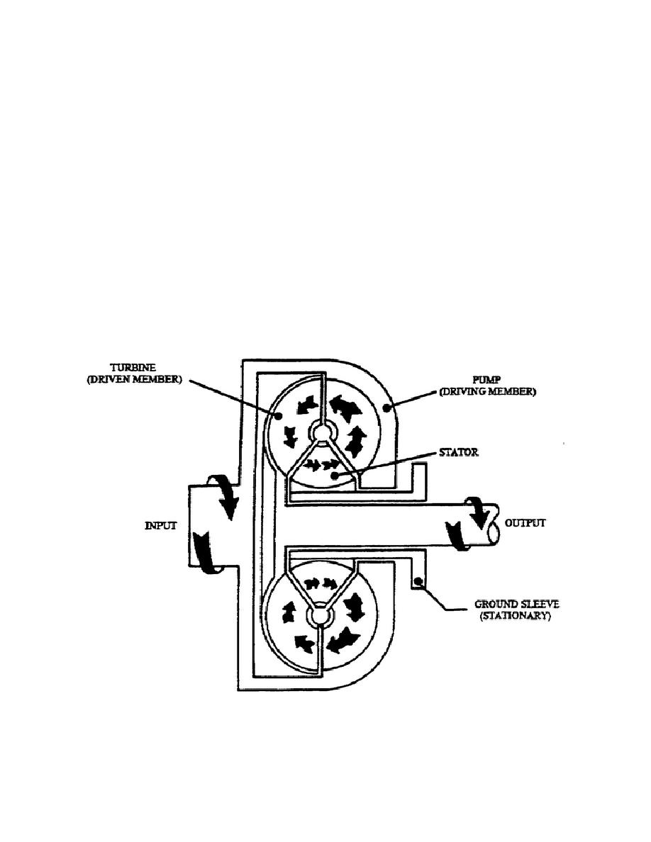 Torque Converter Diagram Wiring Blogs Clutch Motor Figure 1 9 Torgue Schematic 7229 The Lockup