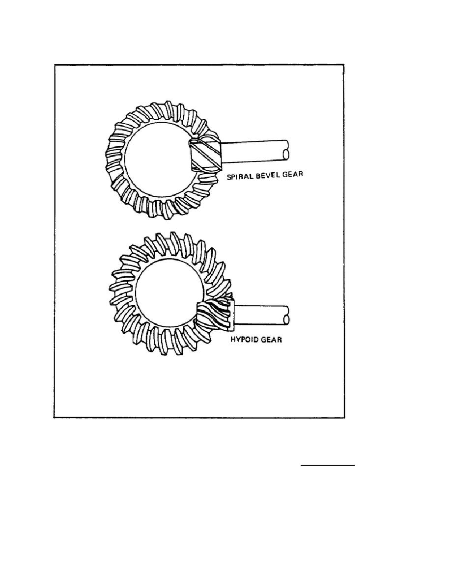Figure 16 Spiral And Hypoid Gears