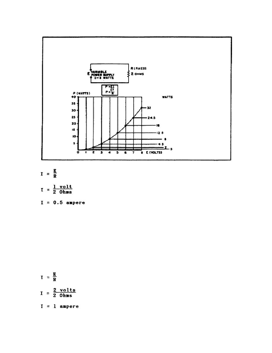 figure 16  graph of power related to changing voltage