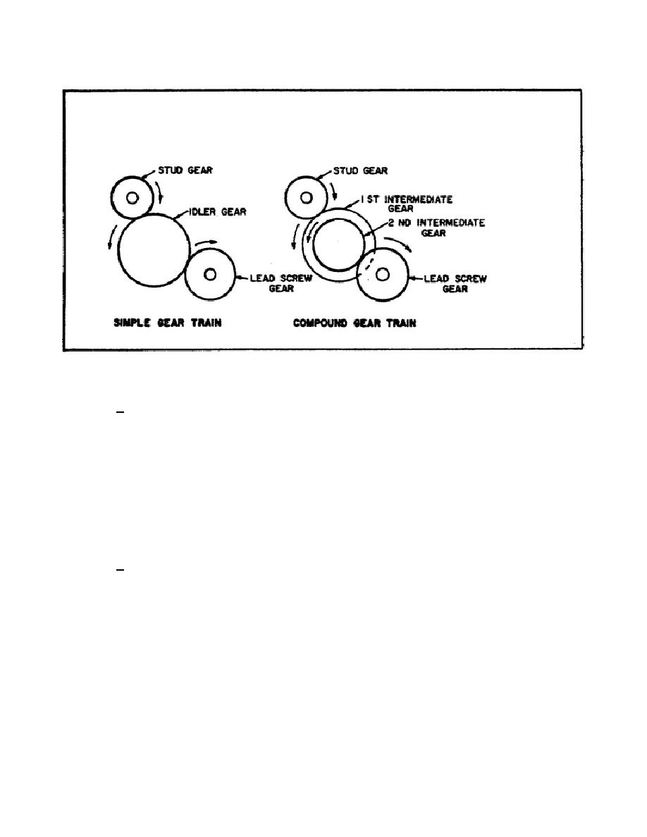 simple gear train (figure 45) Simple Friction Diagram lathe operations od1645 lesson 1 task 3 figure 45 simple and compound gear trains