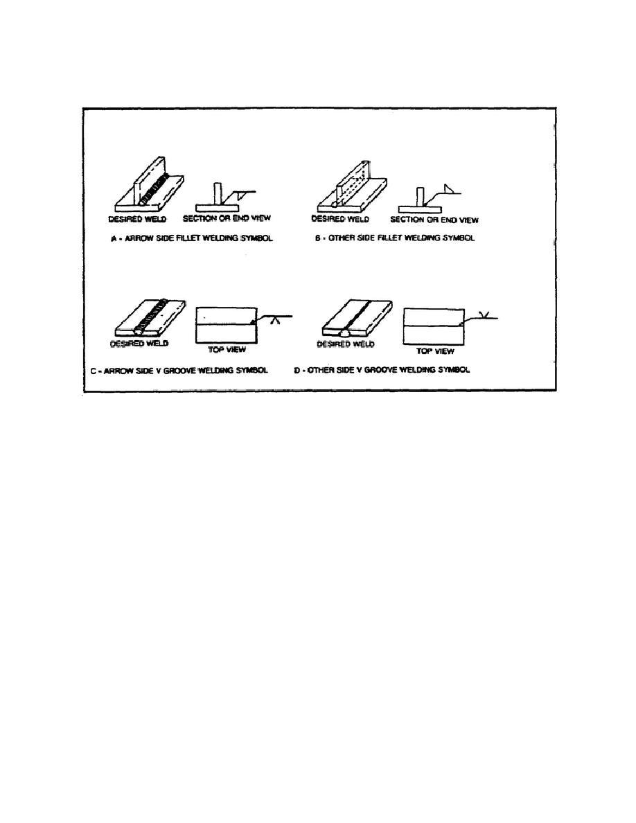 Figure 5 Fillet Welding Symbol Denoting Location Of The Weld