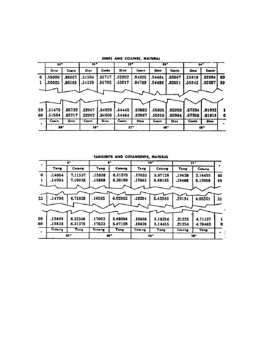 trigonometric table.